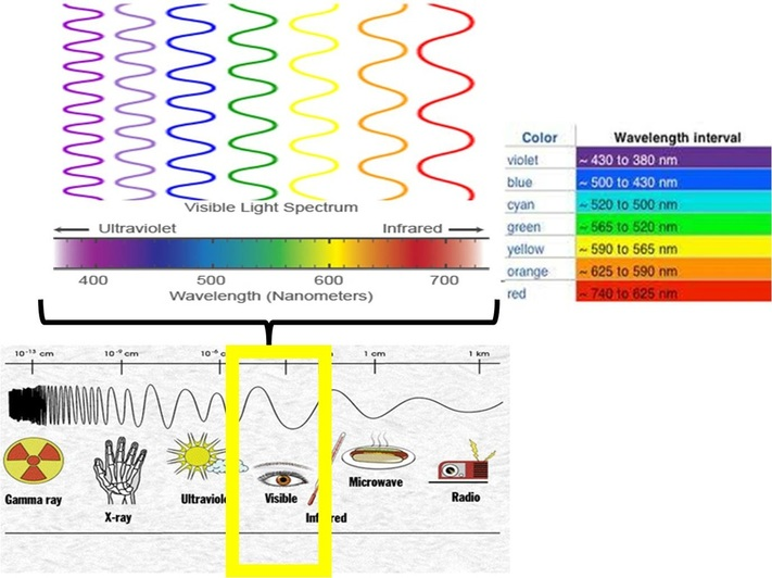 Which Colour In The Visible Light Spectrum Has Least Energy